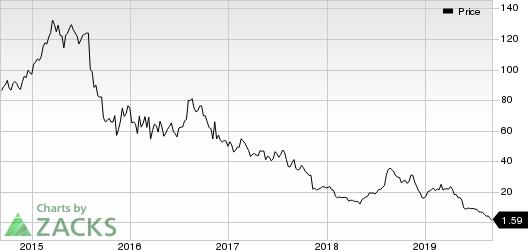 Mallinckrodt public limited company Price