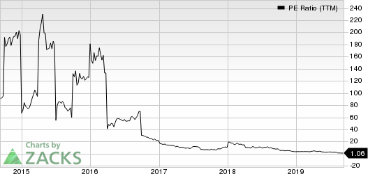 ASSERTIO THERAPEUTICS, INC PE Ratio (TTM)