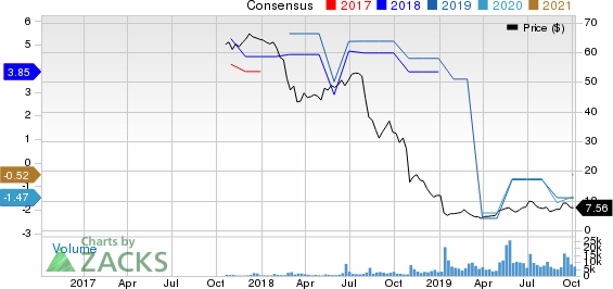 Maxar Technologies Ltd. Price and Consensus
