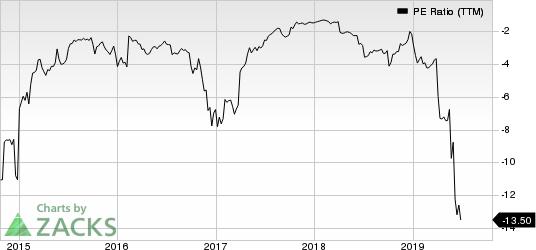 Orion Energy Systems, Inc. PE Ratio (TTM)