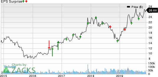 Marvell Technology Group Ltd. Price and EPS Surprise