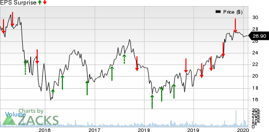 Pattern Energy Group Inc. Price and EPS Surprise