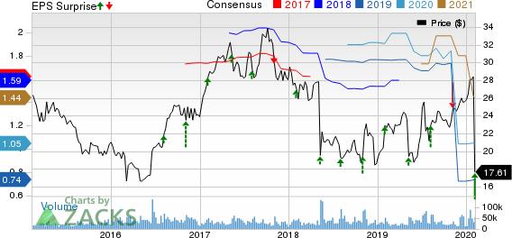 Symantec Corporation Price, Consensus and EPS Surprise