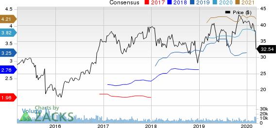 Quanta Services, Inc. Price and Consensus