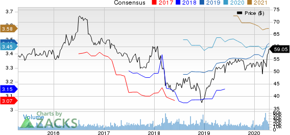 General Mills, Inc. Price and Consensus