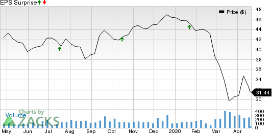 Community Trust Bancorp, Inc. Price and EPS Surprise