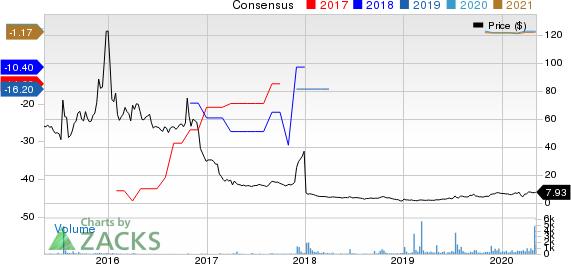 Ohr Pharmaceuticals Inc Price and Consensus