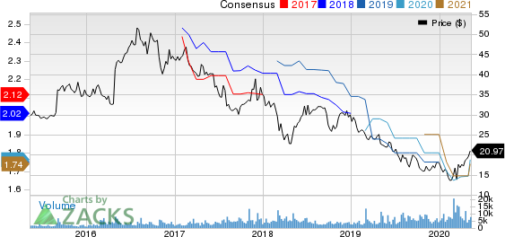 BG Foods Inc Price and Consensus