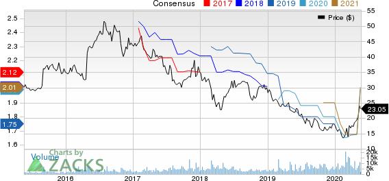 BG Foods, Inc. Price and Consensus
