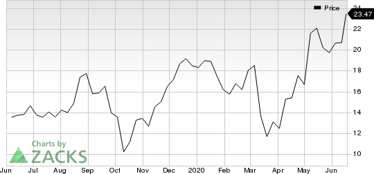 NGM Biopharmaceuticals, Inc. Price