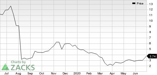 GlycoMimetics, Inc. Price