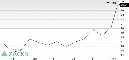 Li Auto Inc. Sponsored ADR Price