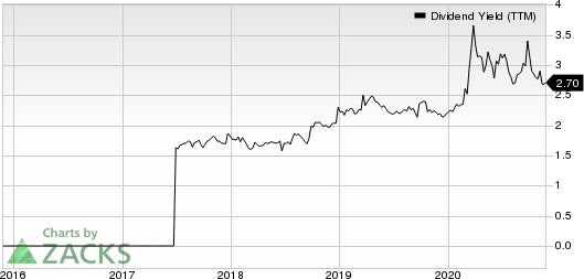 Guaranty Bancshares Inc. Dividend Yield (TTM)