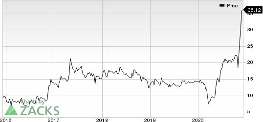 Aviat Networks, Inc. Price