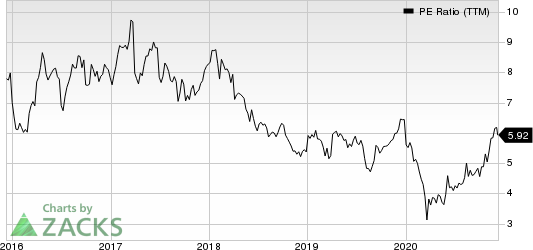 KB Financial Group Inc PE Ratio (TTM)