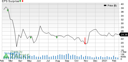 Hudson Pacific Properties, Inc. Price and EPS Surprise