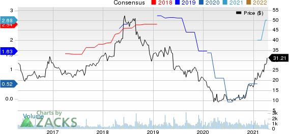 Movado Group Inc. Price and Consensus