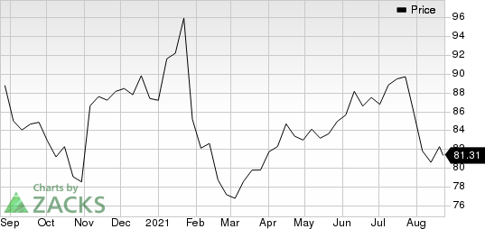 Booz Allen Hamilton Holding Corporation Price