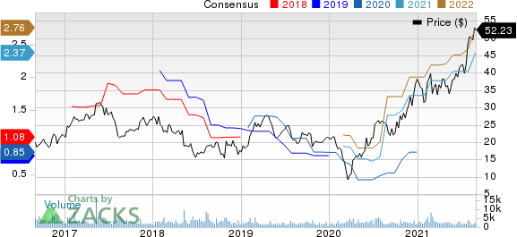 MaxLinear, Inc Price and Consensus