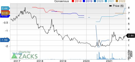 Salem Media Group, Inc. Price and Consensus