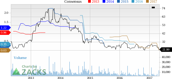 Bear of the Day: Cree Inc. (CREE)