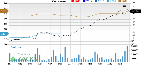 Is Adobe (ADBE) a Great Growth Stock?