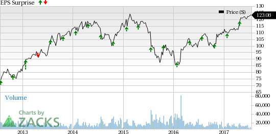 United Technologies (UTX) Q2 Earnings: Is a Beat in Store?