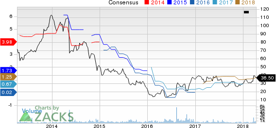 DXP Enterprises, Inc. Price and Consensus