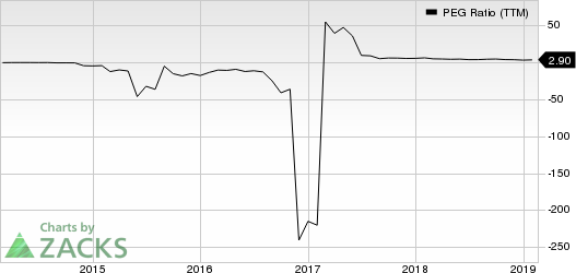 BlackBerry Limited PEG Ratio (TTM)