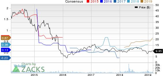 Archrock, Inc. Price and Consensus