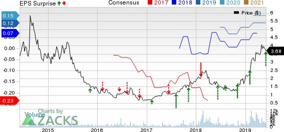 Digital Turbine, Inc. Price, Consensus and EPS Surprise