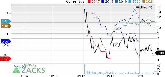 RAMACO RESOURCS Price and Consensus