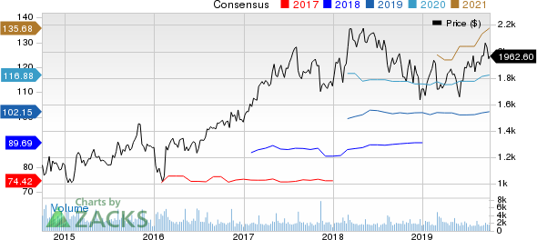 Booking Holdings Inc. Price and Consensus