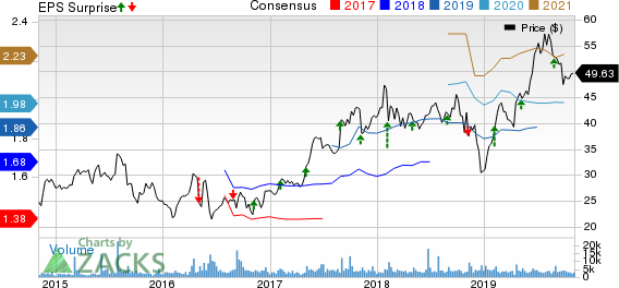 Catalent, Inc. Price, Consensus and EPS Surprise