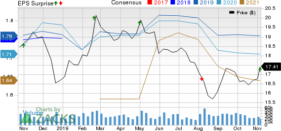 Host Hotels & Resorts, Inc. Price, Consensus and EPS Surprise