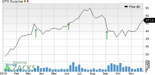 Smartsheet Inc. Price and EPS Surprise