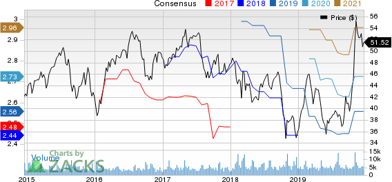 Leggett & Platt, Incorporated Price and Consensus
