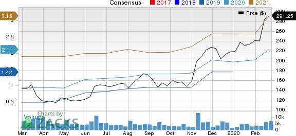 DexCom, Inc. Price and Consensus