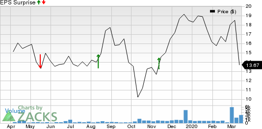 NGM Biopharmaceuticals, Inc. Price and EPS Surprise