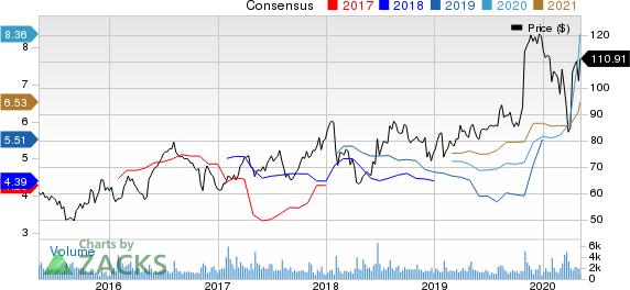 Murphy USA Inc Price and Consensus