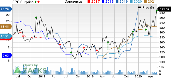 NetEase, Inc. Price, Consensus and EPS Surprise
