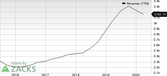 Xilinx, Inc. Revenue (TTM)