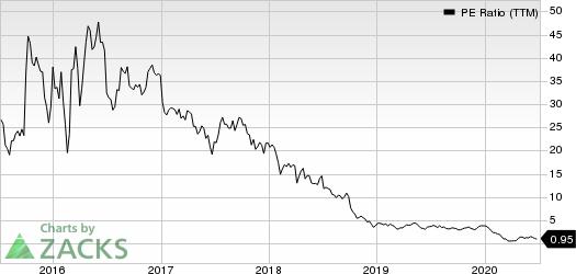 拉雷多石油,公司的市盈率(TTM)