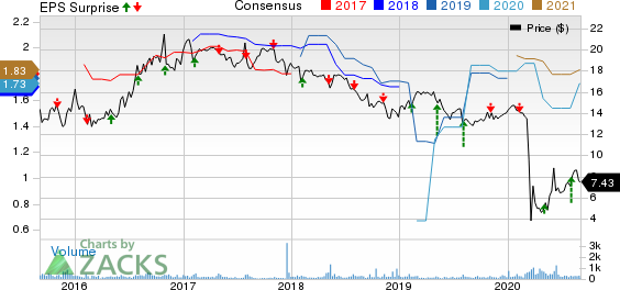 Green Plains Partners LP Price, Consensus and EPS Surprise