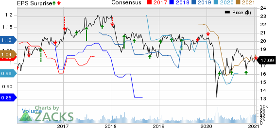 Shaw Communications Inc. Price, Consensus and EPS Surprise