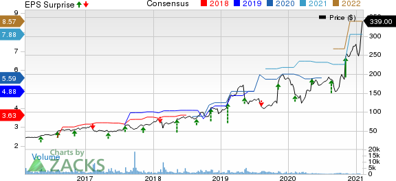 Ubiquiti Inc. Price, Consensus and EPS Surprise