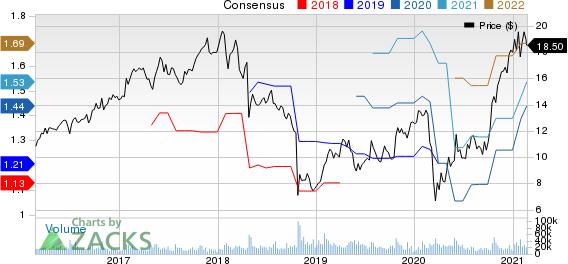 Flex Ltd. Price and Consensus