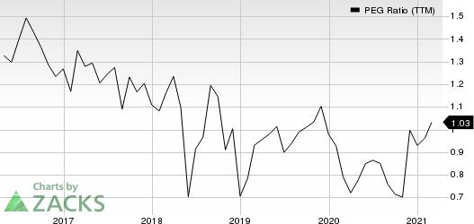 Universal Electronics Inc. PEG Ratio (TTM)