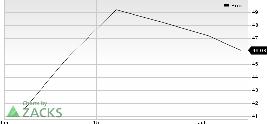 Green Dot Corporation Price