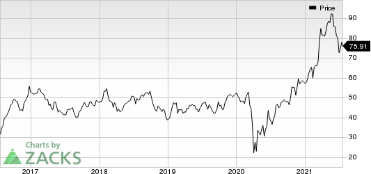 Penske Automotive Group, Inc. Price